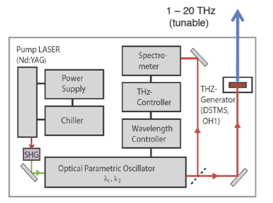 TeraTune: Widely Tunable Terahertz Source